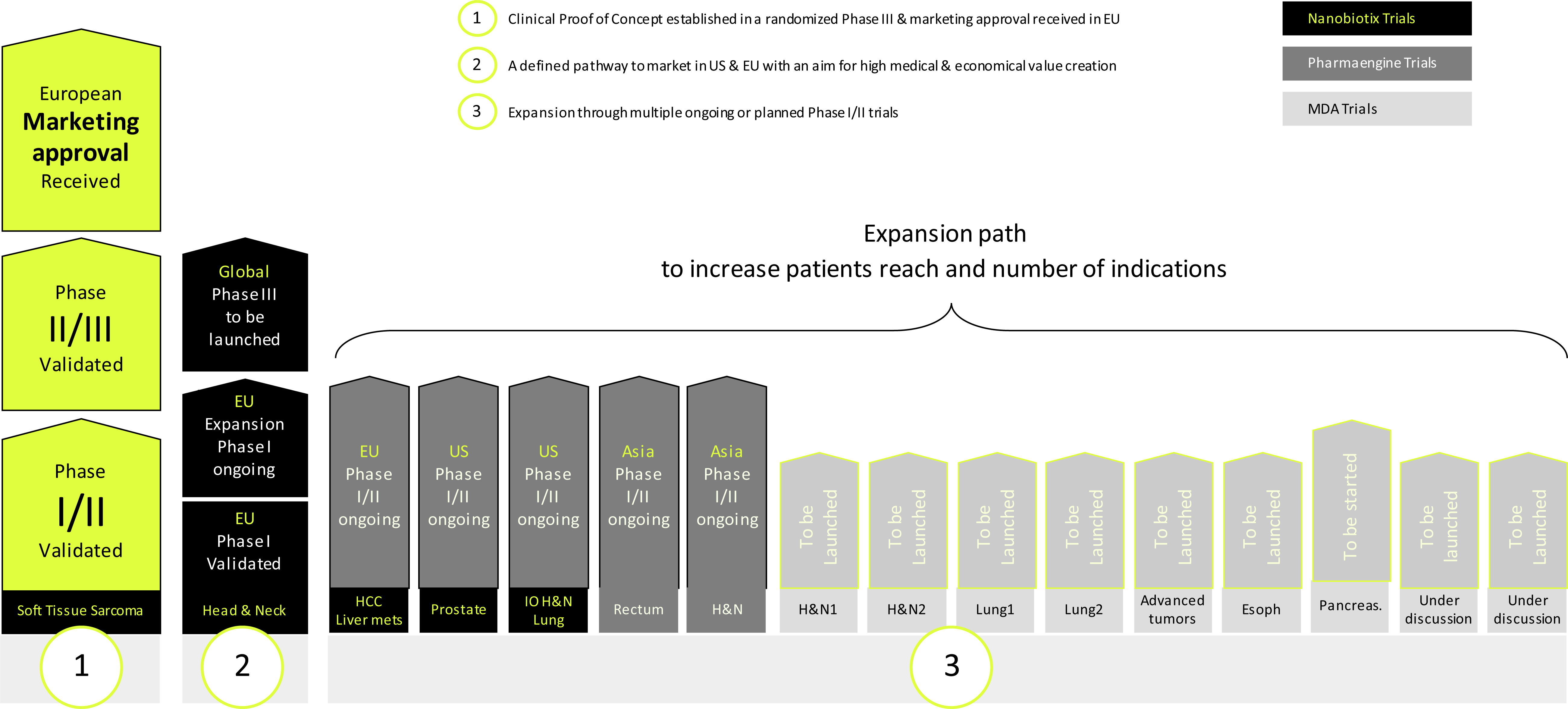 diagram-development-plan