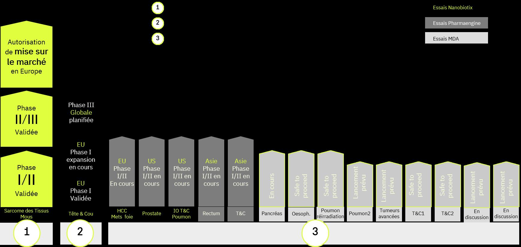 graphe plan